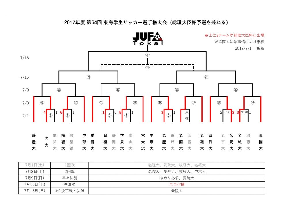 【7/1】「第64回東海学生サッカー選手権大会」 1回戦 試合結果